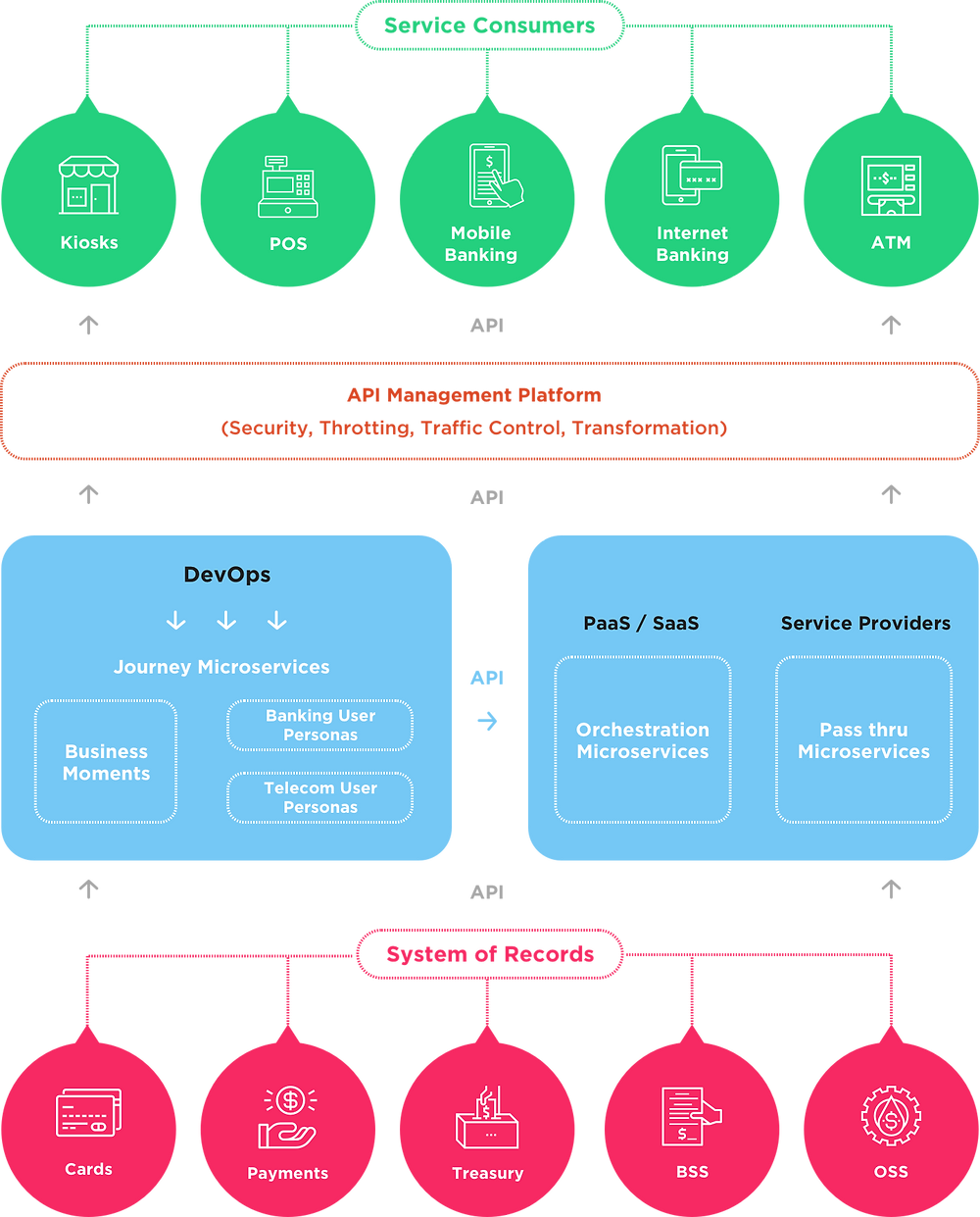 Fintech Microservices Architecture