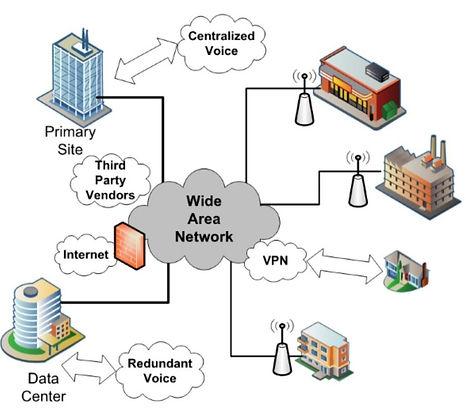 Wide-area-network-WAN-diagram-1024x911.j