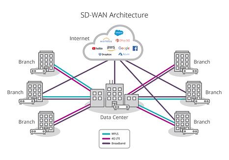 SD-WAN-diagram-1296.png