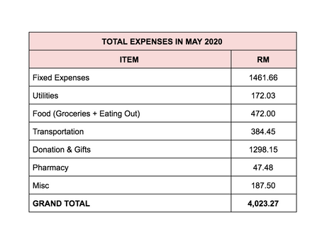 Monthly Expenses Breakdown: May 2020