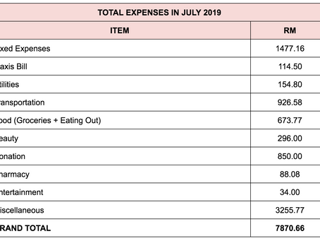 Monthly Expenses Breakdown: July 2019