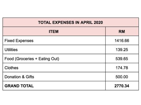 Monthly Expenses Breakdown: April 2020