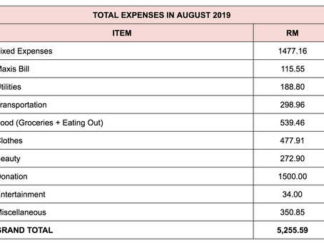 Monthly Expenses Breakdown: August 2019