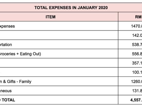 Monthly Expenses Breakdown: January 2020