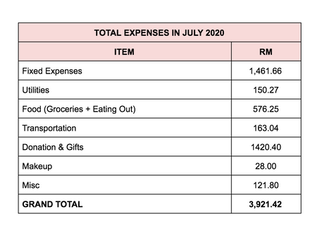Monthly Expenses Breakdown: July 2020
