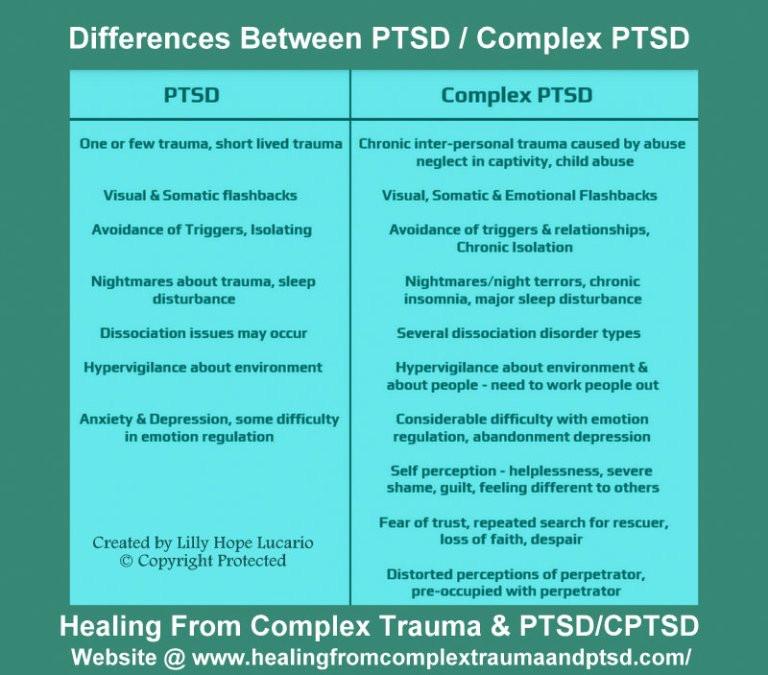 CPTSD-PTSD