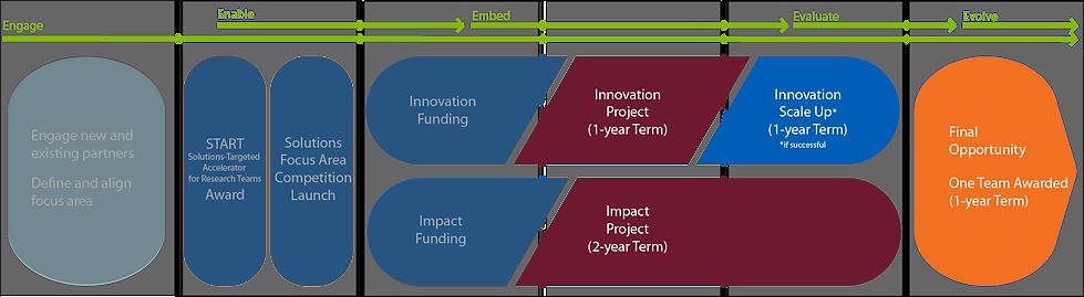 05Solutions-Impact-Inn-Term.png