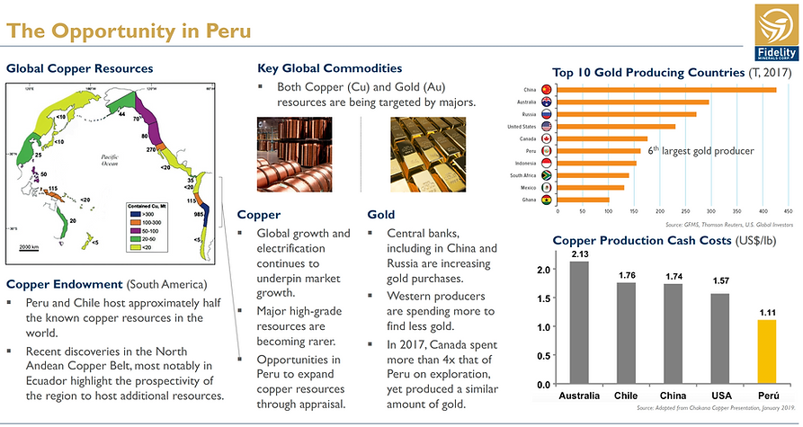 Fidelity Minerals Peru Opportunity.png