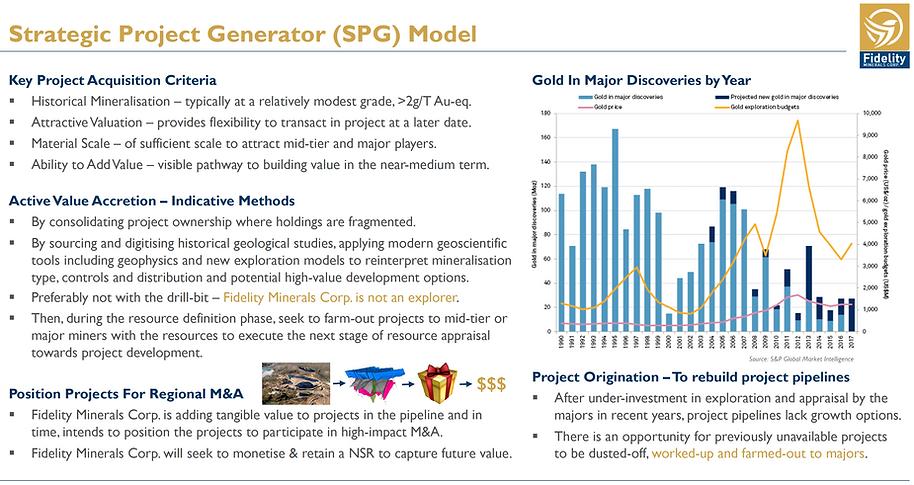 Fidelity Minerals Strategic Project Gene