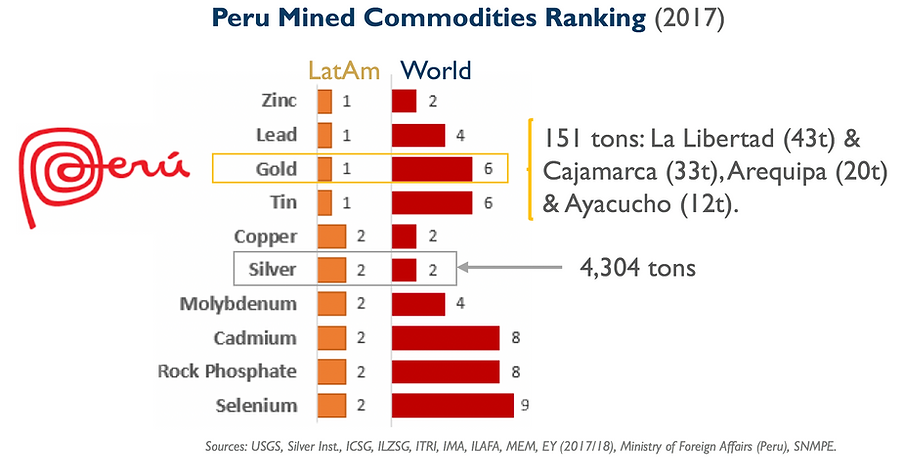 Fidelity Minerals Peru Mined Commodities