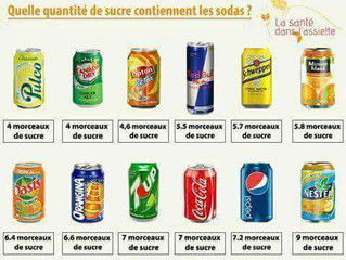 Sodas et sucre