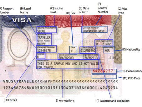 ITIN VISA for ITIN Form W-7, info and Diagram