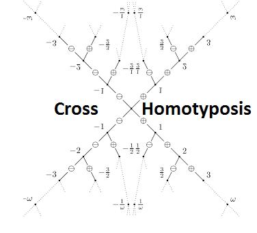 Quantum Homotyposis