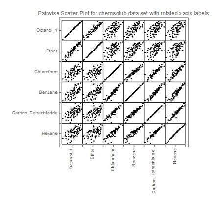 pairwise scatterplot with rotated x axis