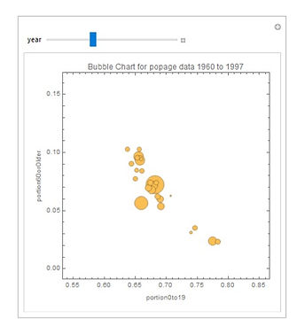 bubblechart for popage with manipulate s