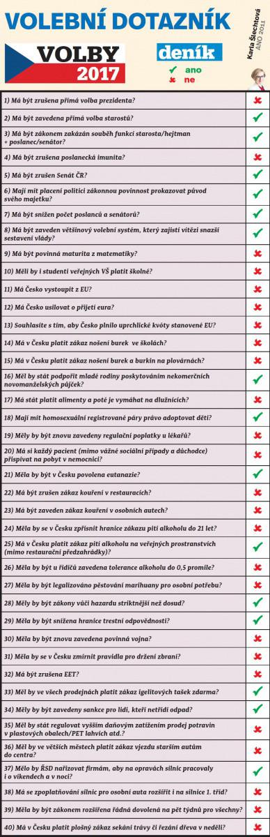 Volební dotazník Karly Šlechtové