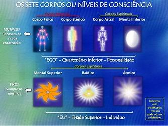 Os_setes_corpos_ou_niveis_de_consciênci