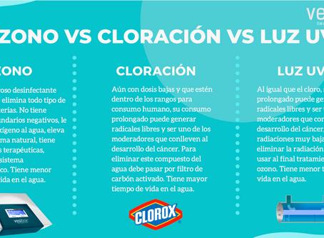 Ozono vs Cloración vs Luz UV