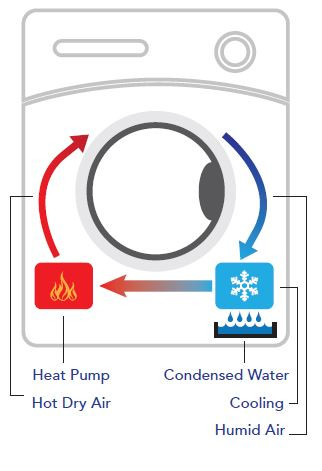 heat pump dryer air flow diagram
