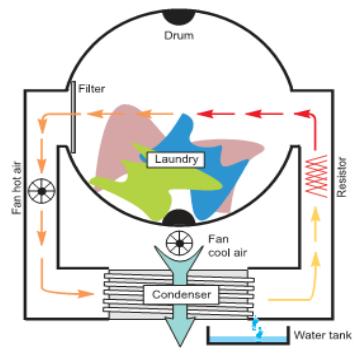 condensing tumble dryer air flow diagram