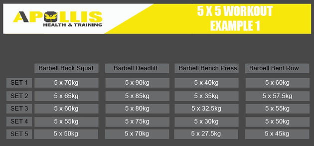 5x5 Workout for Strength Gains