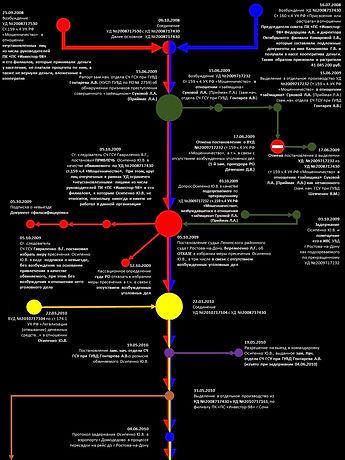 Схема уголовного преследования Осипенко Ю.В.