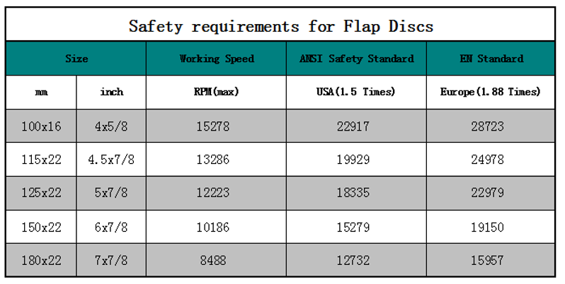Safety requirements for Flap Discs Rotary Speed