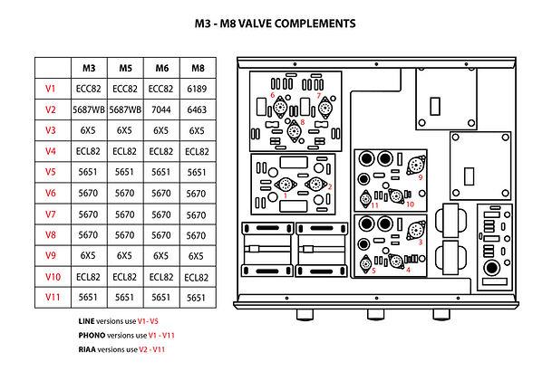 M3 - M5 valve complements.jpg