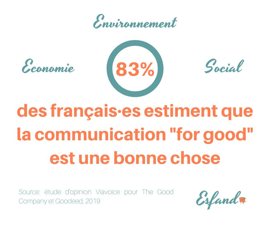 communication responsable sondage français