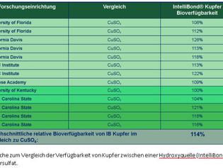 Reduktion der Einsatzmenge von Kupfersulfat im Futter - IntelliBond