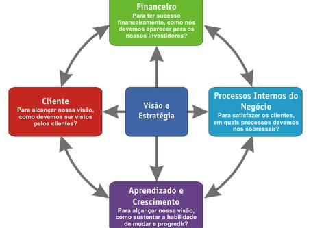 Como fazer um Planejamento Estratégico. Parte II. Visão e Objetivos.
