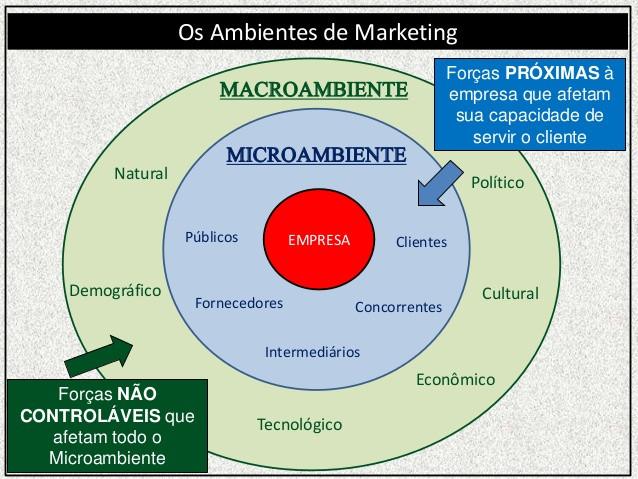 macroambiente microambiente e marketing