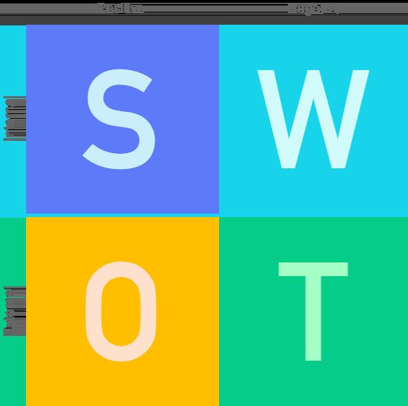 Matriz SWOT, Matriz FOFA, Oportunidades, Ameaças, Forças, Fraquezas