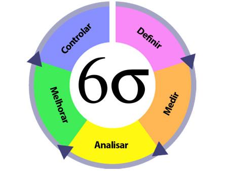 6 Sigma (Six Sigma ou 6σ ) para que serve?