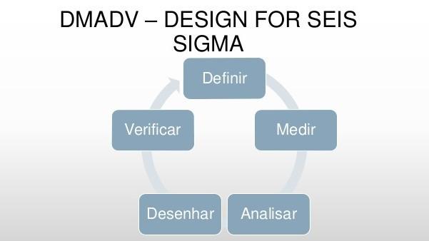 DMAIDV e Seis Sigma