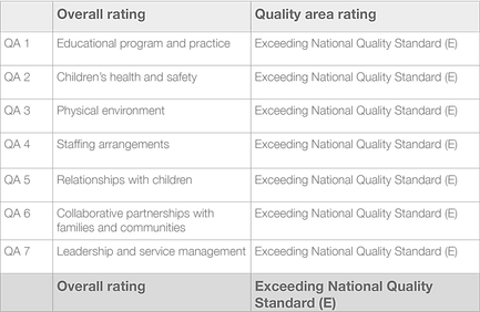 Accrditation Rating