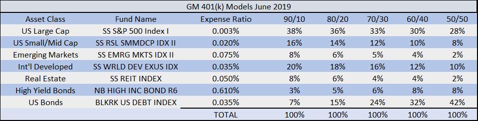 General Motors 401k, GM benefits, financial planning, lifepoint planning, doug oosterhart, financial advisor, GM finance