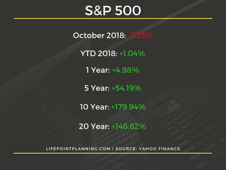 Takeaways From One of the Worst Months in the Market Since the Financial Crisis