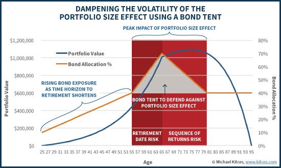bond tent, lifepoint planning, doug oosterhart, financial planner