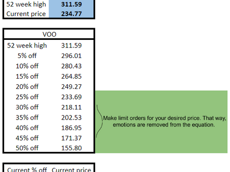 Buying the Dip? Here is How to Take Emotion Out of It