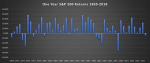 historical stock market returns, s&p 500 returns
