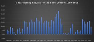 historical investment returns, dollar cost averaging, portfolio, stock market, rolling returns