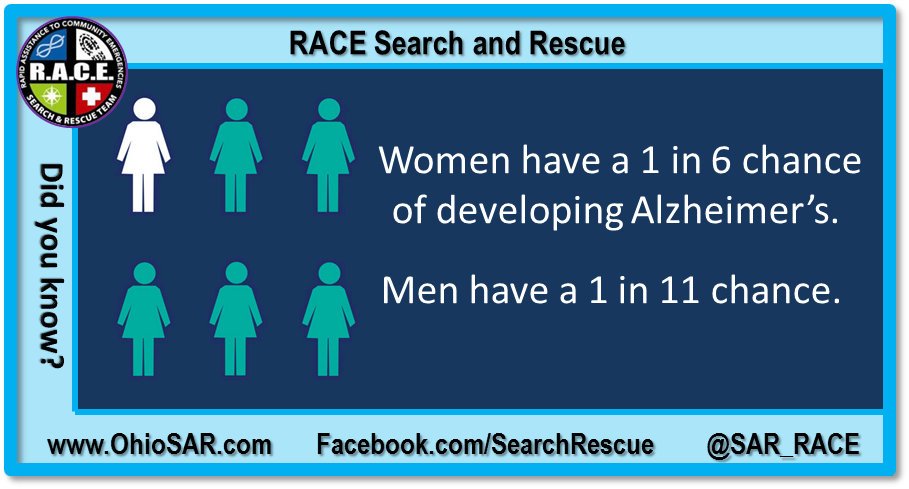 did you Know -chance of develop alz.png