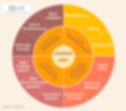 Faktoren Agil-Leadership