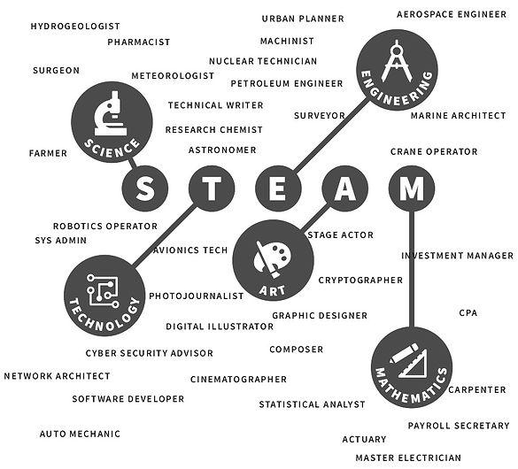 STEAMjobs01_edited.jpg