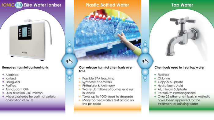 Reduce Bottled Water Consumption and SAVE $$$