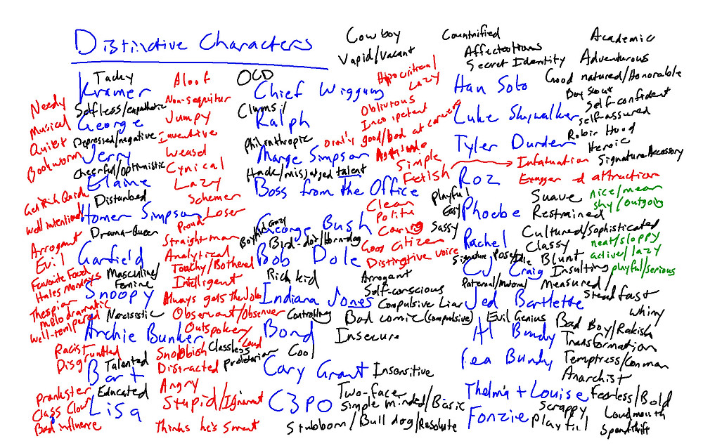 The Sims 3 Character Traits Whiteboard Brainstorm