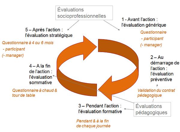 La démarche d'évaluation ANDRACOM.png