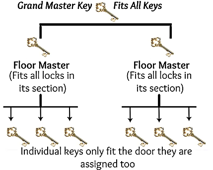 Master Key Website.png