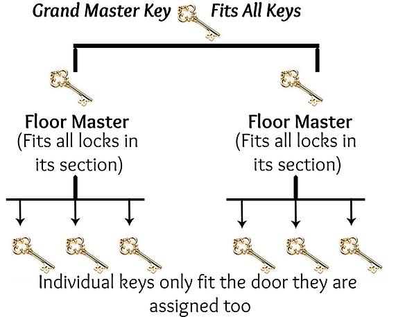 Master Key Website.png